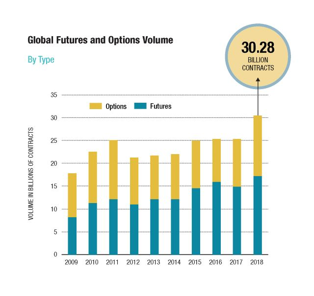 Bar chart showing year of year data for global futures and options volume