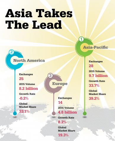 MarketView March 2016 Asia Takes the Lead Volume Infographic