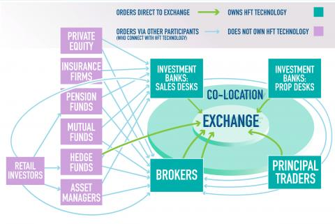 Map of how orders reach the exchange in the financial markets