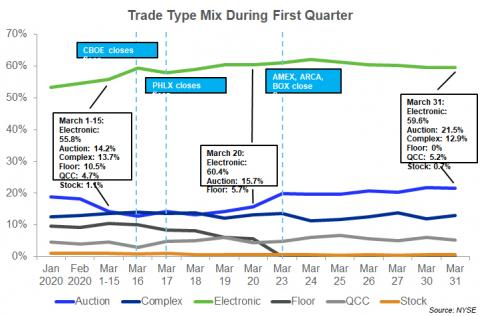 trade type mix NYSE