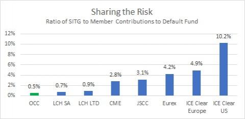 occ risk sharing