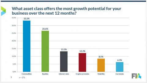 survey growth by asset class
