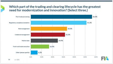 survey trading lifecycle