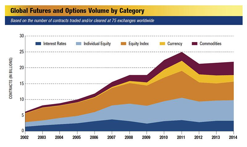 Global Futures and Options Volume by Category Chart